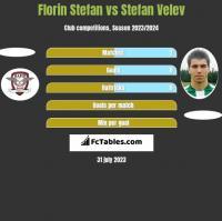 Florin Stefan vs Stefan Velev h2h player stats