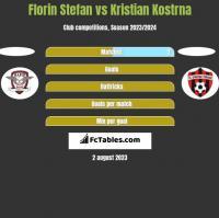 Florin Stefan vs Kristian Kostrna h2h player stats