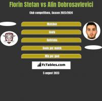 Florin Stefan vs Alin Dobrosavlevici h2h player stats