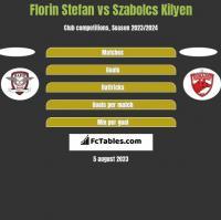 Florin Stefan vs Szabolcs Kilyen h2h player stats