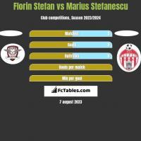 Florin Stefan vs Marius Stefanescu h2h player stats