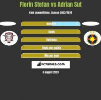 Florin Stefan vs Adrian Sut h2h player stats
