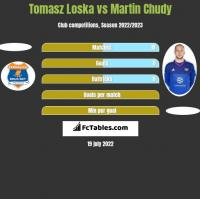 Tomasz Loska vs Martin Chudy h2h player stats