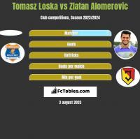 Tomasz Loska vs Zlatan Alomerovic h2h player stats