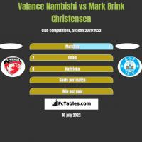 Valance Nambishi vs Mark Brink Christensen h2h player stats