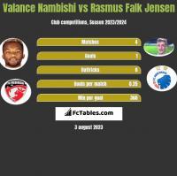 Valance Nambishi vs Rasmus Falk Jensen h2h player stats