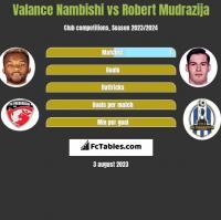 Valance Nambishi vs Robert Mudrazija h2h player stats
