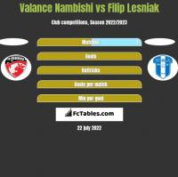 Valance Nambishi vs Filip Lesniak h2h player stats