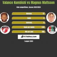 Valance Nambishi vs Magnus Mattsson h2h player stats