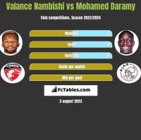 Valance Nambishi vs Mohamed Daramy h2h player stats