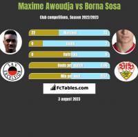 Maxime Awoudja vs Borna Sosa h2h player stats