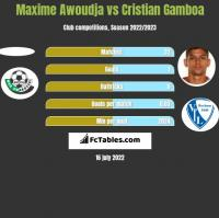 Maxime Awoudja vs Cristian Gamboa h2h player stats