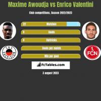 Maxime Awoudja vs Enrico Valentini h2h player stats
