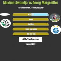 Maxime Awoudja vs Georg Margreitter h2h player stats
