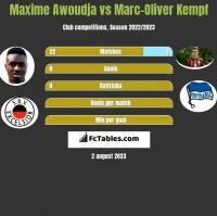 Maxime Awoudja vs Marc-Oliver Kempf h2h player stats