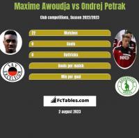 Maxime Awoudja vs Ondrej Petrak h2h player stats