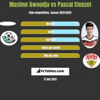 Maxime Awoudja vs Pascal Stenzel h2h player stats