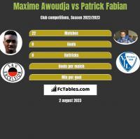 Maxime Awoudja vs Patrick Fabian h2h player stats