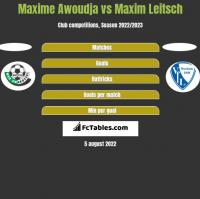 Maxime Awoudja vs Maxim Leitsch h2h player stats