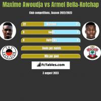 Maxime Awoudja vs Armel Bella-Kotchap h2h player stats
