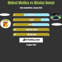Maicol Medina vs Nicolas Romat h2h player stats