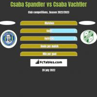 Csaba Spandler vs Csaba Vachtler h2h player stats