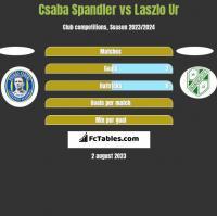 Csaba Spandler vs Laszlo Ur h2h player stats