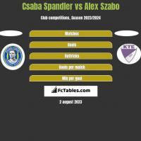 Csaba Spandler vs Alex Szabo h2h player stats