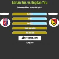 Adrian Rus vs Bogdan Tiru h2h player stats