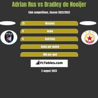 Adrian Rus vs Bradley de Nooijer h2h player stats