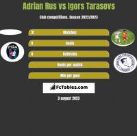 Adrian Rus vs Igors Tarasovs h2h player stats