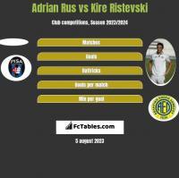 Adrian Rus vs Kire Ristevski h2h player stats