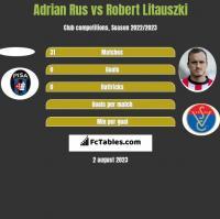 Adrian Rus vs Robert Litauszki h2h player stats