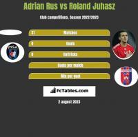 Adrian Rus vs Roland Juhasz h2h player stats