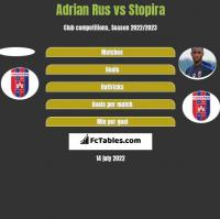 Adrian Rus vs Stopira h2h player stats