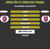 Adrian Rus vs Szilveszter Hangya h2h player stats