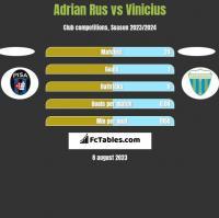 Adrian Rus vs Vinicius h2h player stats