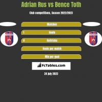 Adrian Rus vs Bence Toth h2h player stats