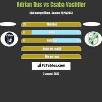 Adrian Rus vs Csaba Vachtler h2h player stats