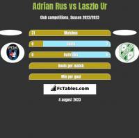 Adrian Rus vs Laszlo Ur h2h player stats