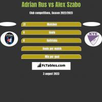 Adrian Rus vs Alex Szabo h2h player stats