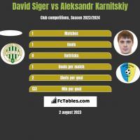 David Siger vs Aleksandr Karnitski h2h player stats