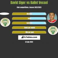 David Siger vs Balint Vecsei h2h player stats