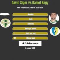 David Siger vs Daniel Nagy h2h player stats