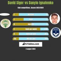 David Siger vs Danylo Ignatenko h2h player stats