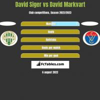 David Siger vs David Markvart h2h player stats