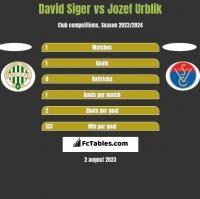 David Siger vs Jozef Urblik h2h player stats