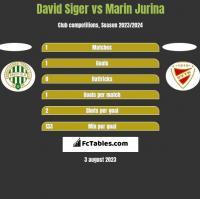 David Siger vs Marin Jurina h2h player stats