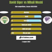 David Siger vs Mihail Meshi h2h player stats