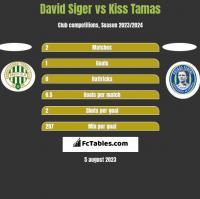 David Siger vs Kiss Tamas h2h player stats